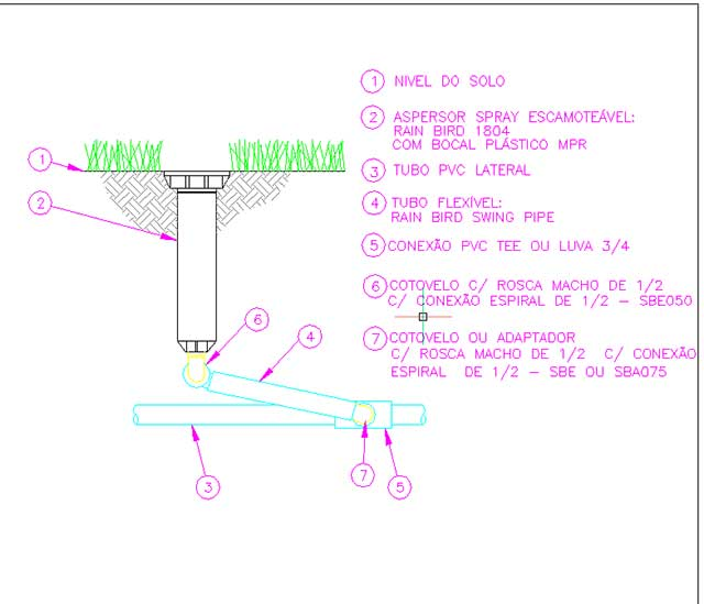 irrigação - parte Ie