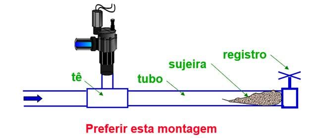 sistemas de irrigação - parte IV j