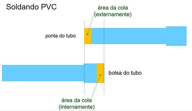 sistemas de irrigação - parte IV e